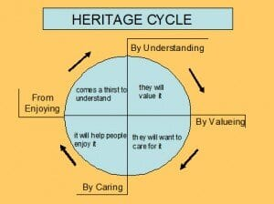 Culture and Heritage Tourism graph image
